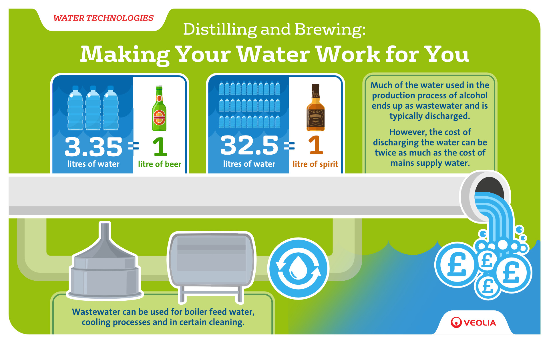 Veolia_DistillingAndBrewing_Infographic_FINAL